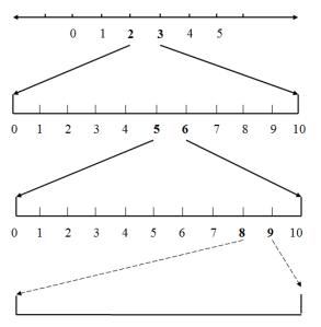 Fig. 5 Dive-in process of non-terminating decimals